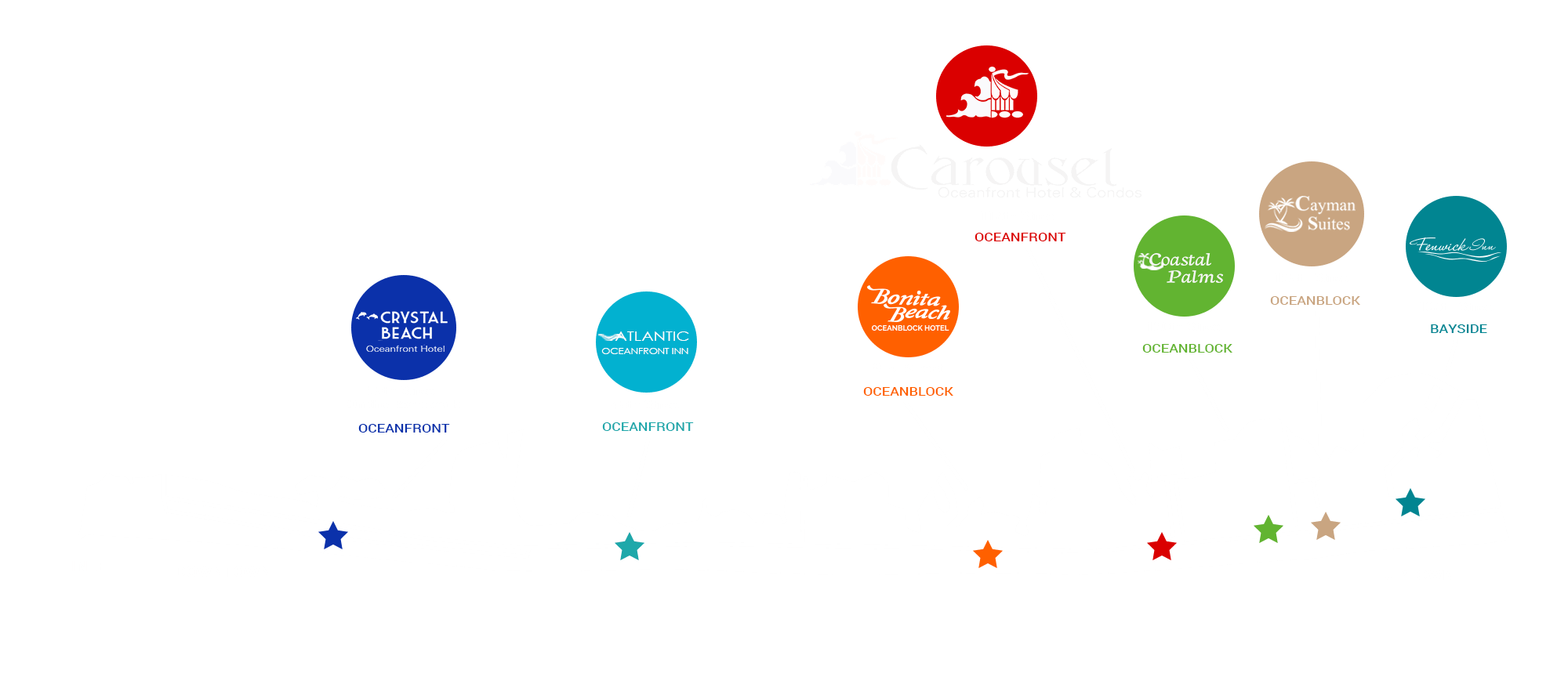 Map of Ocean City MD showing the locations of the Carousel Group Hotels